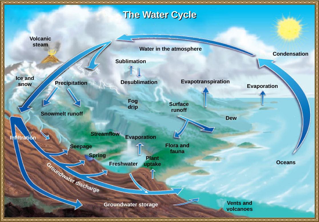Illustration shows the water cycle. Water enters the atmosphere ...